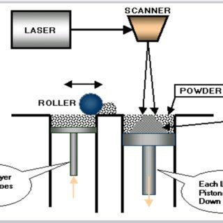 Research papers on selective laser sintering